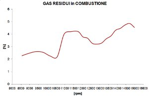 Percentuale gas residui in combustione - Analisi Motore - by NT-Project