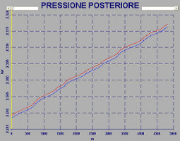Calcolo temperatura delle gomme in base al set-up delle sospensioni - Racing Bike Analysis by NT-Project