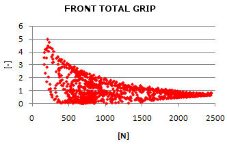 Tires Analysis - Calculation influence of load on the grip provided by the front tire racing motorbike - Racing Bike Analysis