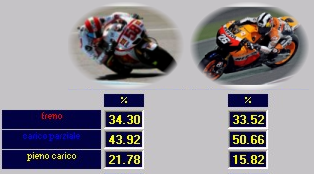 Analisi Acceleratore - SET-UP BIKE - MOTO GP - Peso Minimo Moto + Pilota - Simoncelli VS Pedrosa - by NT-Project