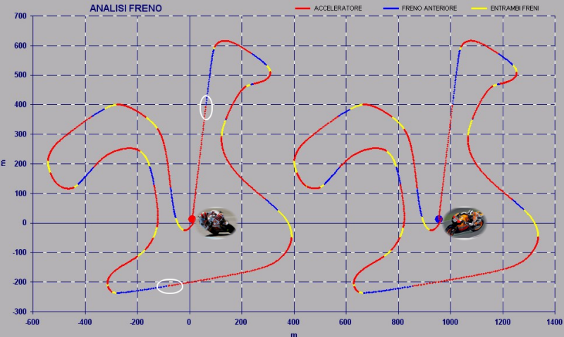 Analisi Frenata - SET-UP BIKE - MOTO GP - Peso Minimo Moto + Pilota - Simoncelli VS Pedrosa - by NT-Project