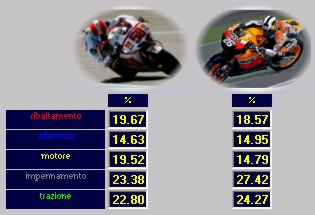 Analisi Prestazione - SET-UP BIKE - MOTO GP - Peso Minimo Moto + Pilota - Simoncelli VS Pedrosa - by NT-Project