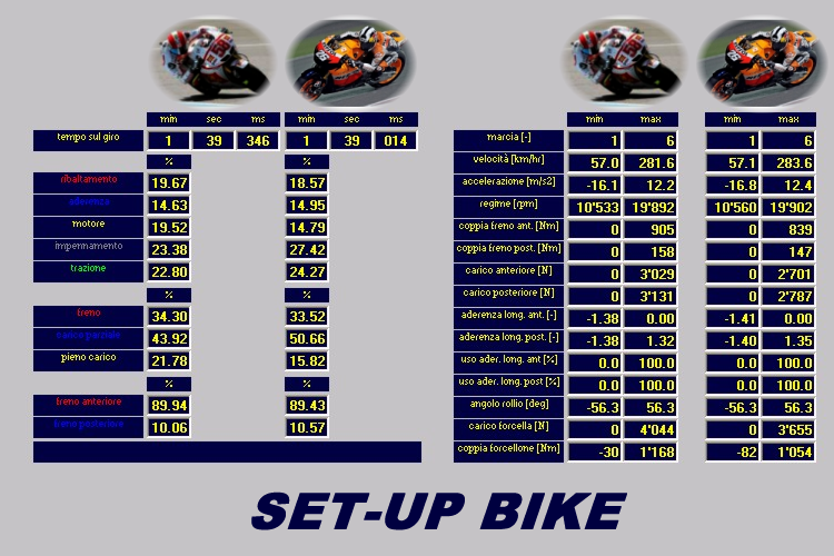 Risultati Simulazione Dinamica Software SET-UP BIKE - Moto GP - Peso Minimo Moto + Pilota - Simoncelli VS Pedrosa - by NT-Project