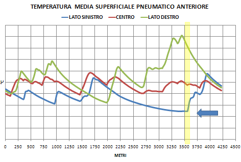 Temperature medie superficiali sinistra-centro-destra ruota anteriore MotoGP - Misano - SET-UP Bike