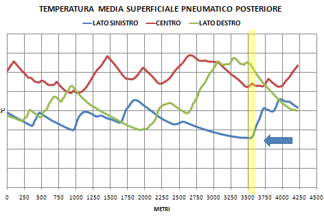 Temperature medie superficiali sinistra-centro-destra ruota posteriore MotoGP - Misano - SET-UP Bike